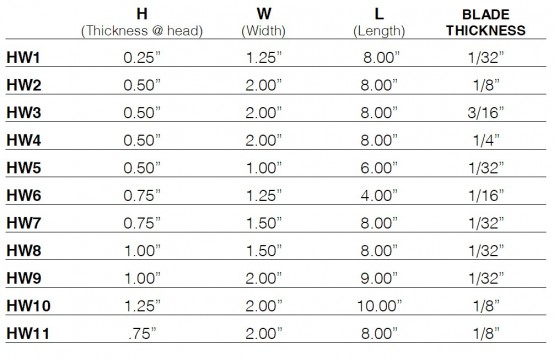 A chart listing dimensions and blade thickness of hand splitting wedges